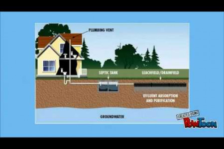 Important Tips on How to Properly Maintain your Septic System Infographic