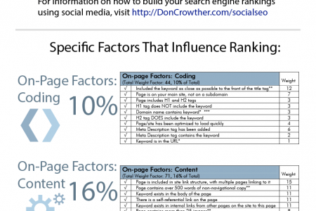 Improve Google Ranking in Search Infographic