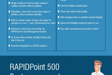 Improve Patient Care with the Siemens RAPIDPoint 500 System Infographic