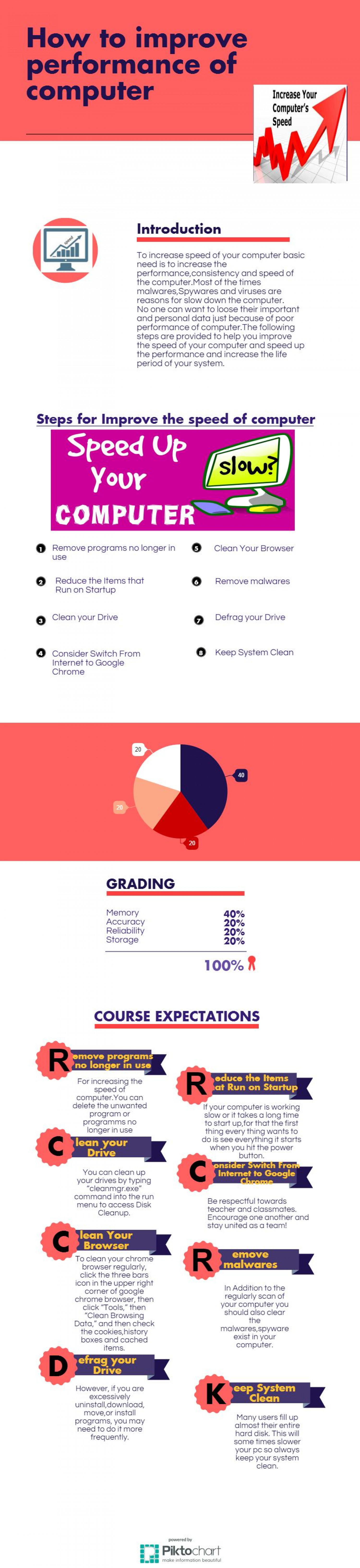 Improve Performance of Computer Infographic