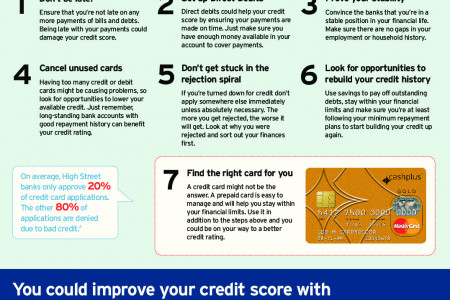 Improve your credit rating Infographic