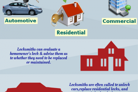 Improve Your Home's Security with Quality Service Infographic