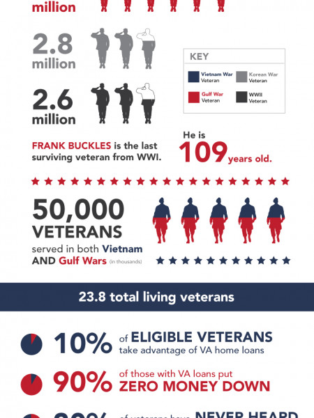 Improve Your Military Intel: A look at veterans by the numbers. Infographic