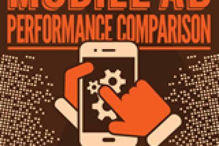 Improve Your Mobile Ad Results Infographic
