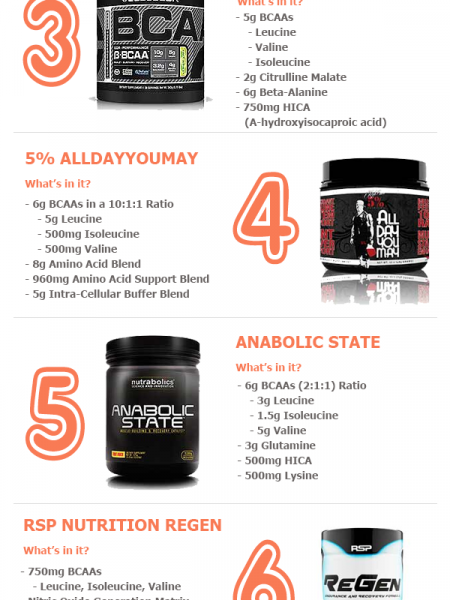 Improve Your Workouts with an Intra Workout Supplement - Top Considerations Infographic