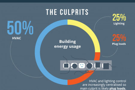 Improving Building Energy Efficiency Infographic