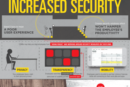 Improving Cloud Security Infographic