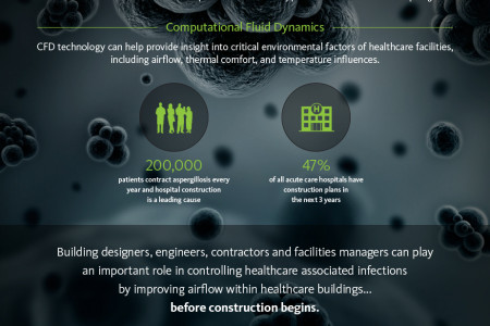 Improving Healthcare Buildings with BIM Infographic