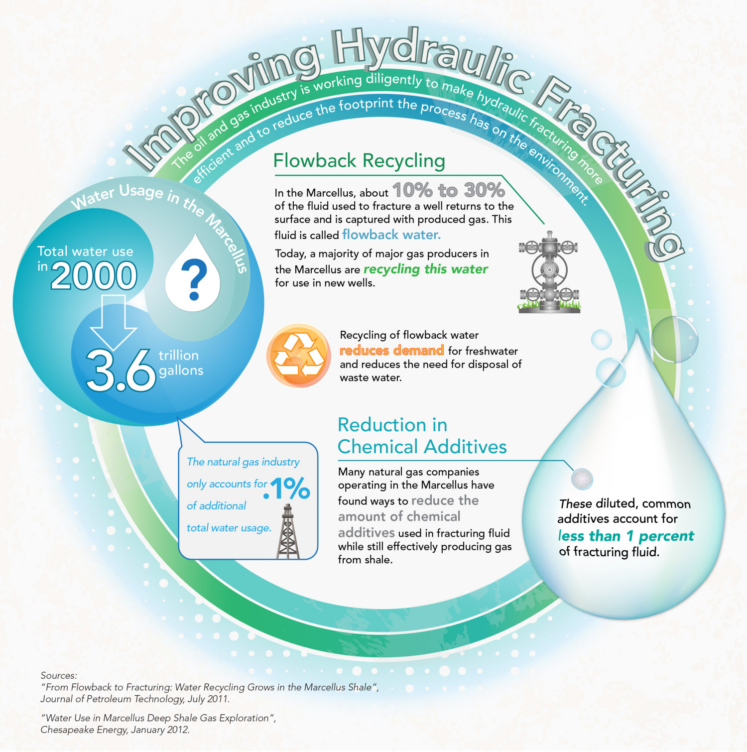Improving Hydraulic Fracturing Infographic