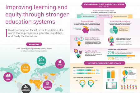 Improving learning and equity through stronger education systems Infographic