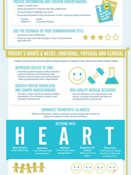 Improving Patient Loyalty Infographic