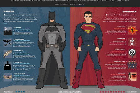 In a battle for God-like status, would Batman or Superman be victorious? Infographic