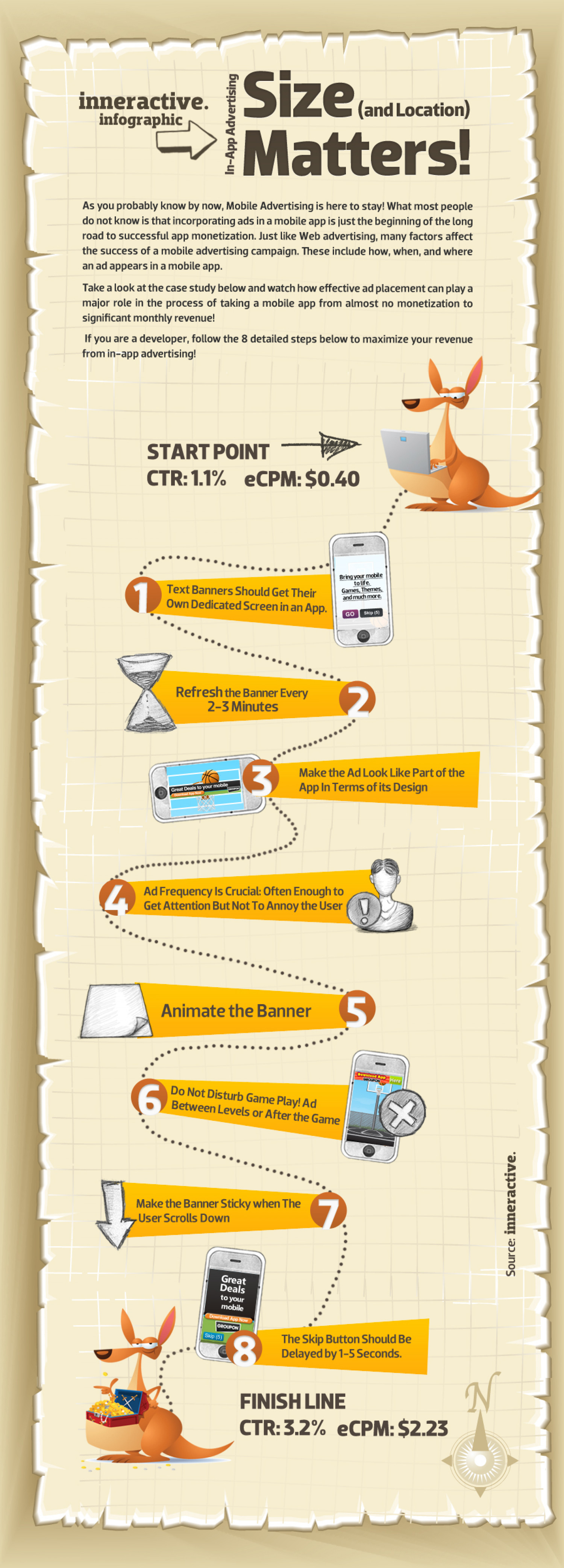 In App Advertising: Size Matters Infographic
