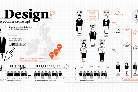 In Design: How do you measure up? Infographic