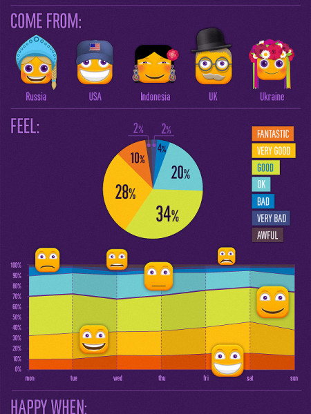 In Flow - Happiness Newsletter Infographic