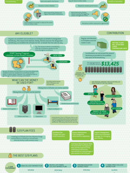 In Graphics: How Does a 529 Plan Work? Infographic