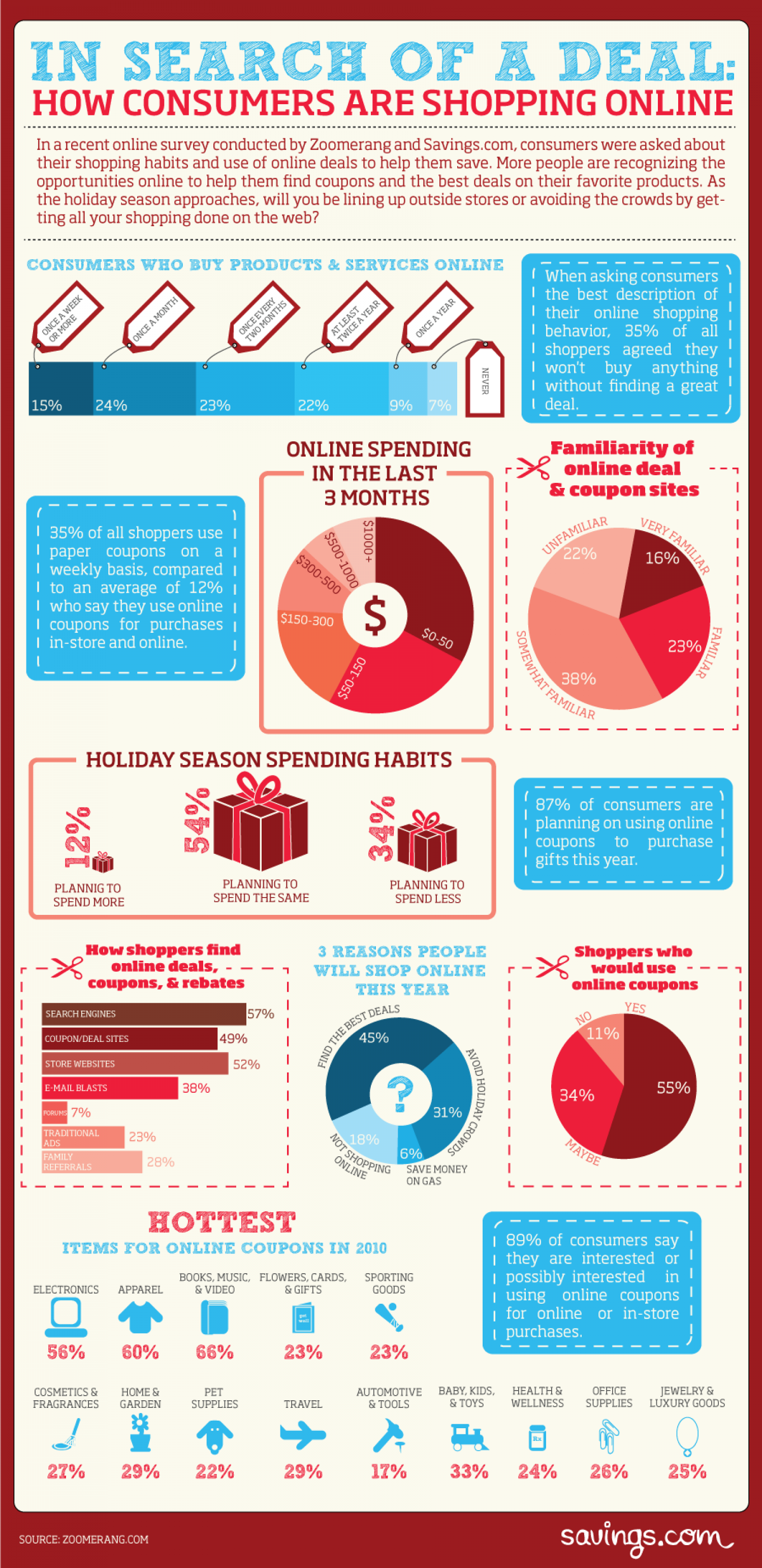 In Search of a Deal  Infographic