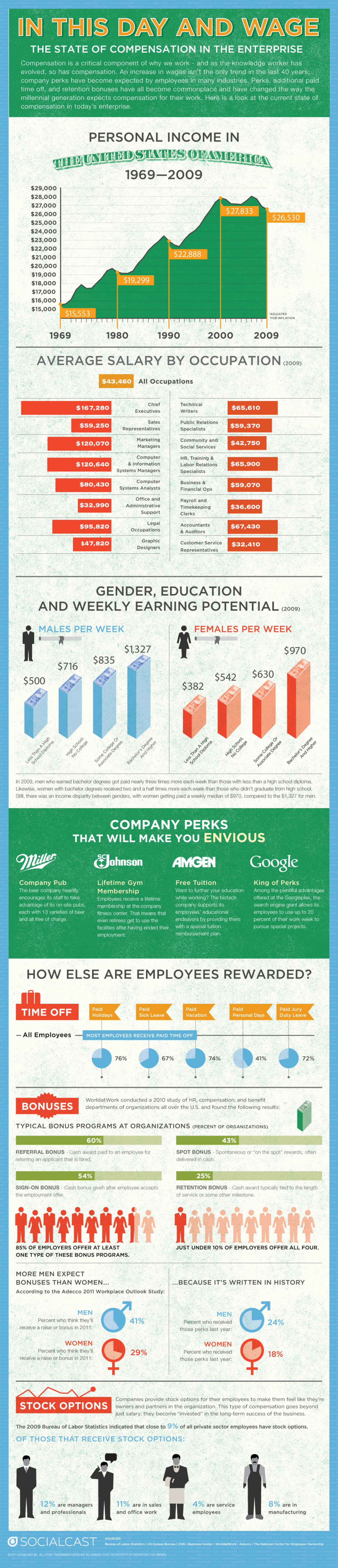 In This Day And Wage Infographic