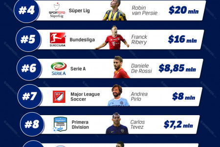In which league does it pay off to be a star? Infographic