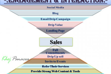 Inbound Marketing: Engagement & Interaction Infographic