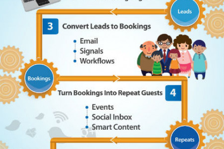 Inbound Marketing for Vacation Rental Companies Infographic