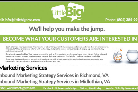 Inbound Marketing Strategy Services in Richmond, VA Infographic