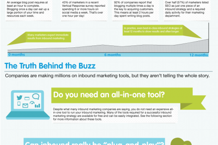 Inbound Marketing: Tool or Tactic?  Infographic