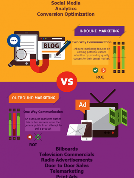 Inbound Marketing v Outbound Marketing Infographic