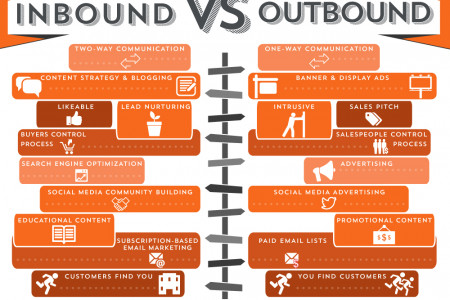 Inbound vs. Outbound. What is the Difference? Infographic
