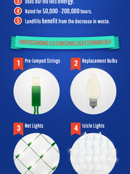 Incandescent Vs LED Christmas Lights | Visual.ly