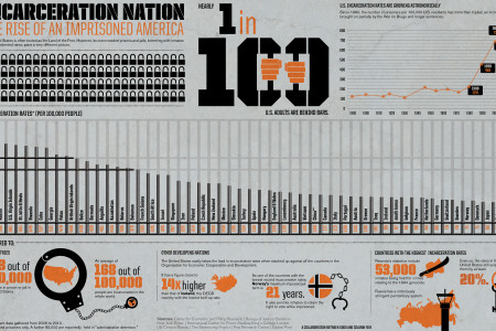 Incarceration Nation: The Rise of an Imprisoned America Infographic