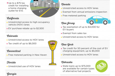 Incentives for Buying and Owning Electric Cars in Every State Infographic