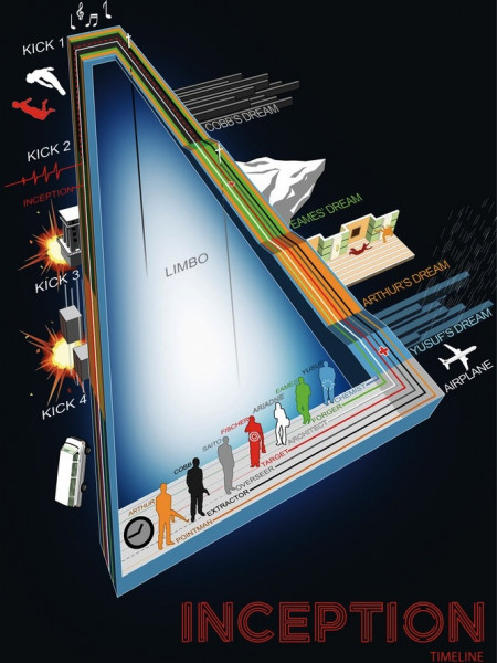 Inception Timeline Infographic