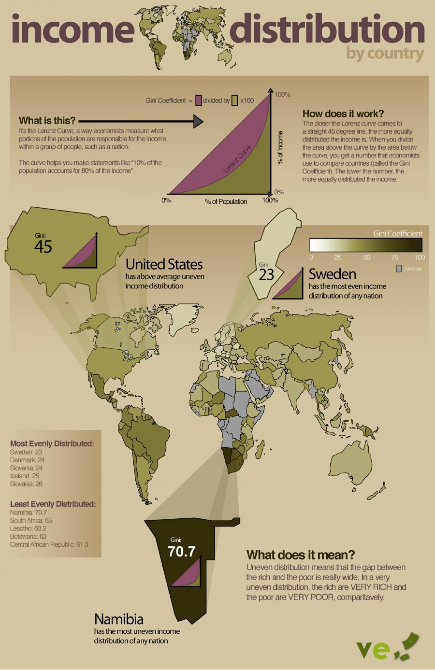 Income Distribution By Country Infographic