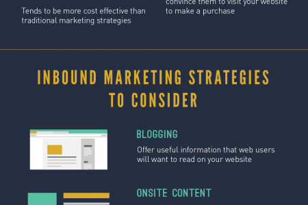 Incorporating Inbound Marketing into Your Online Strategy Infographic