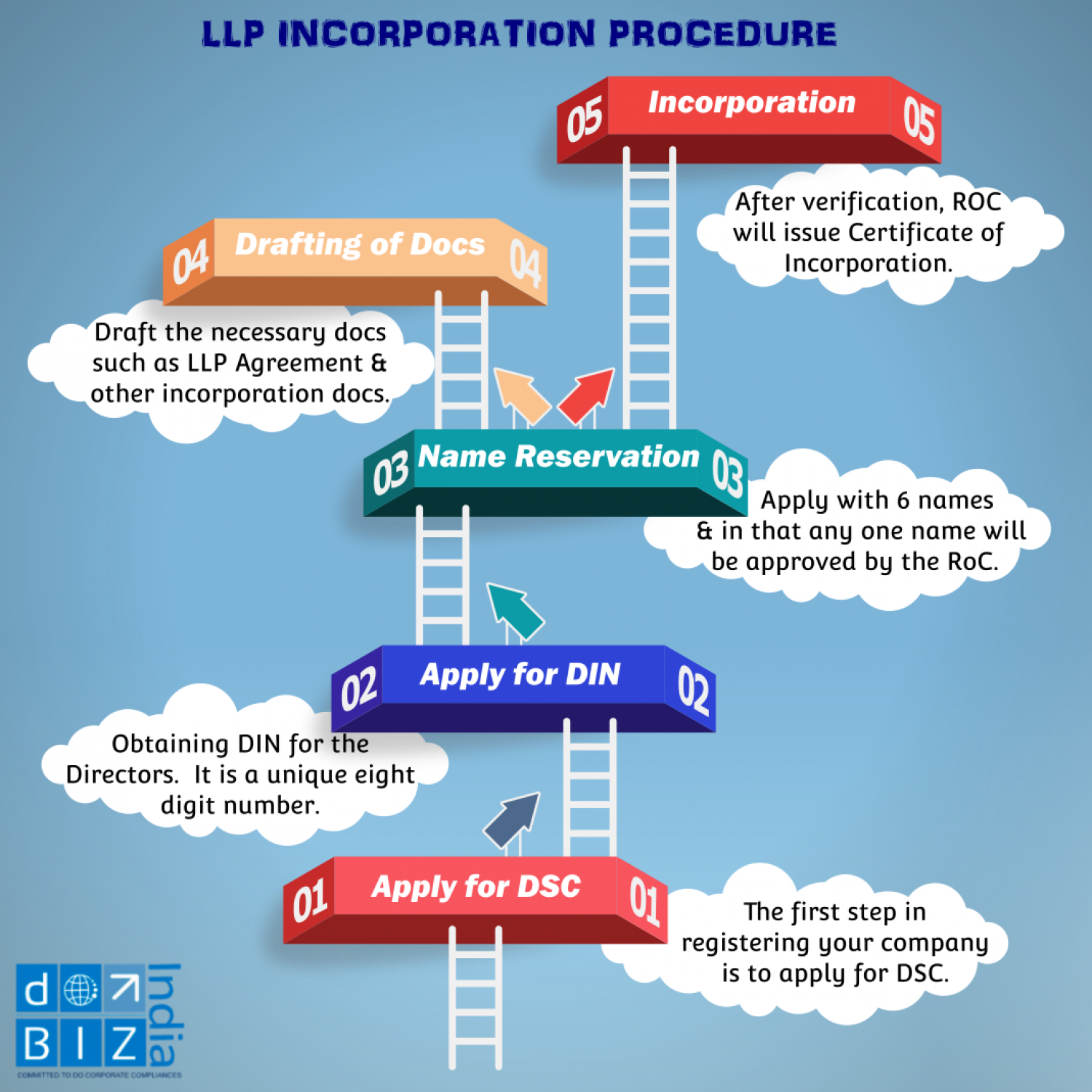 Incorporation Of Limited Liability Partnership Llp Visual