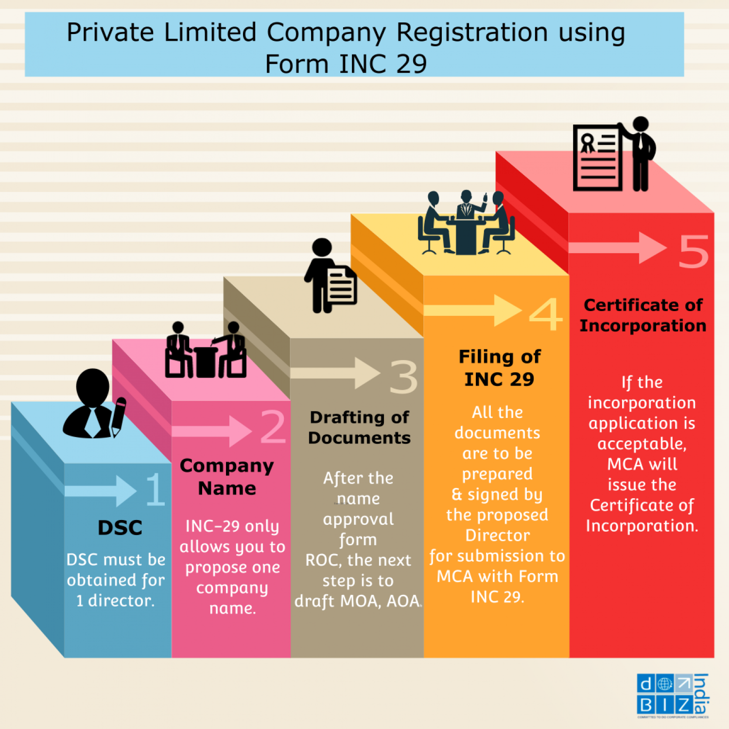 Incorporation of Private Limited Company  Infographic