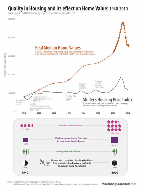 Increase In Housing Quality And Its Effect On Home Values: 1940-2010 Infographic