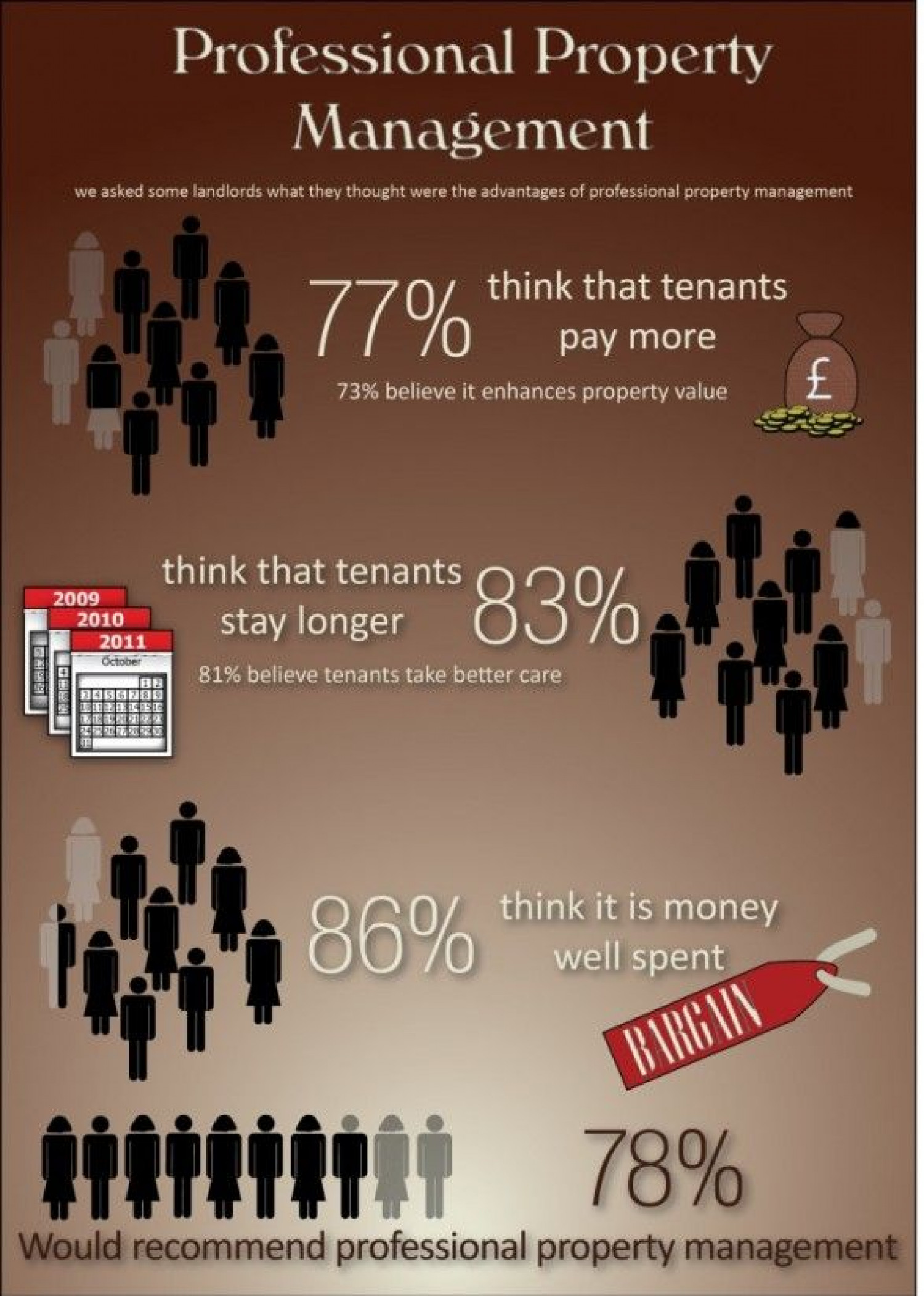 Increase Property Value Infographic