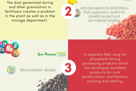 Increase your Fertilizer Quality with Our Fertilizer Coating Improvement Material Infographic