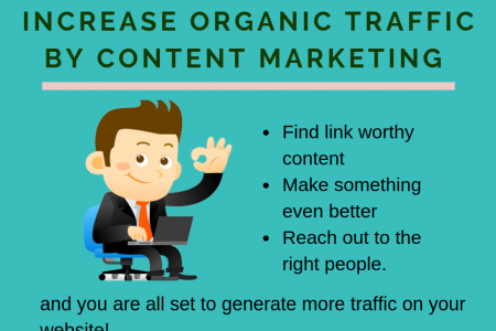 Increase Your Organic Traffic By Content Marketing Infographic