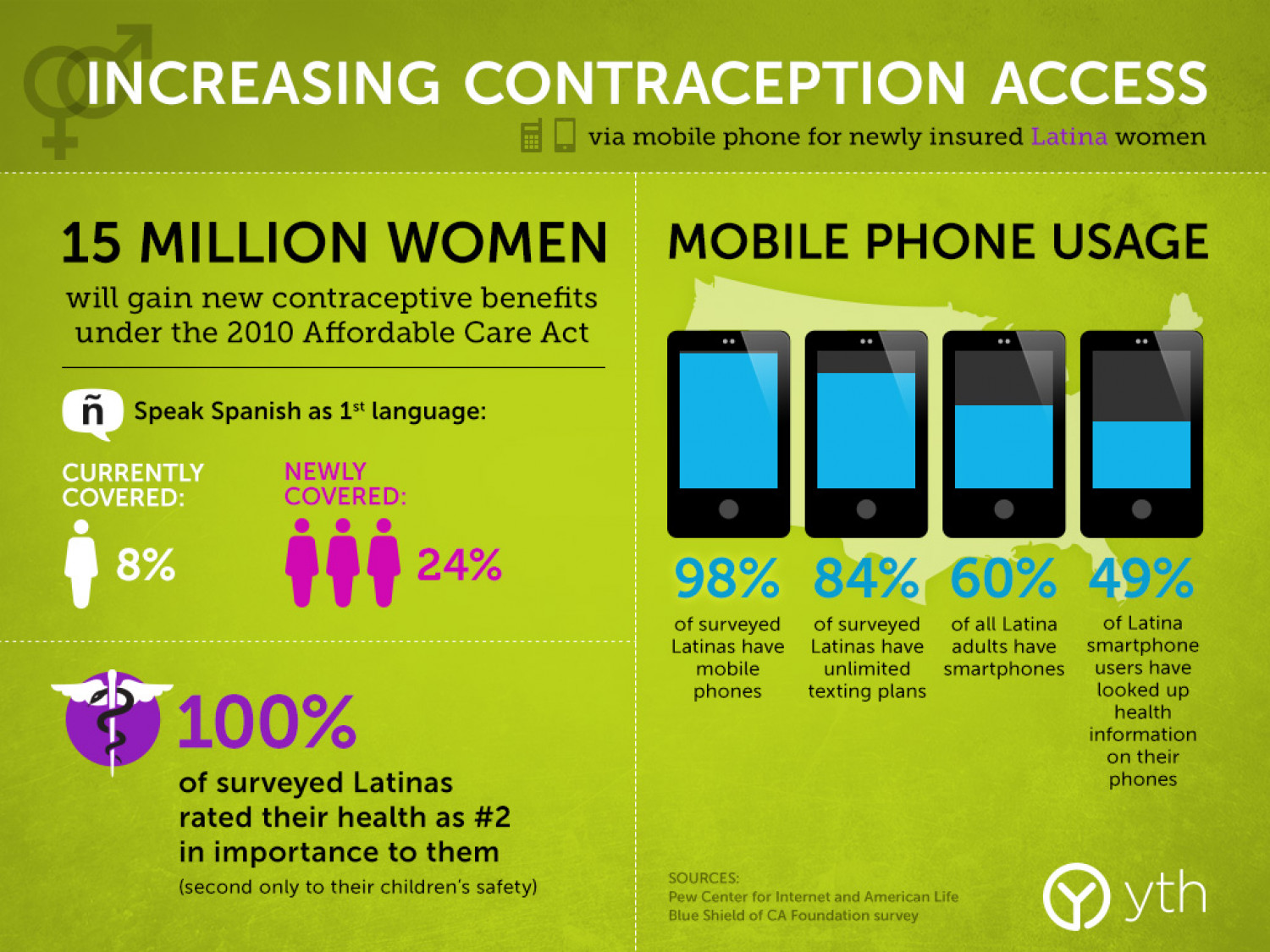 Increasing Contraception Access Infographic