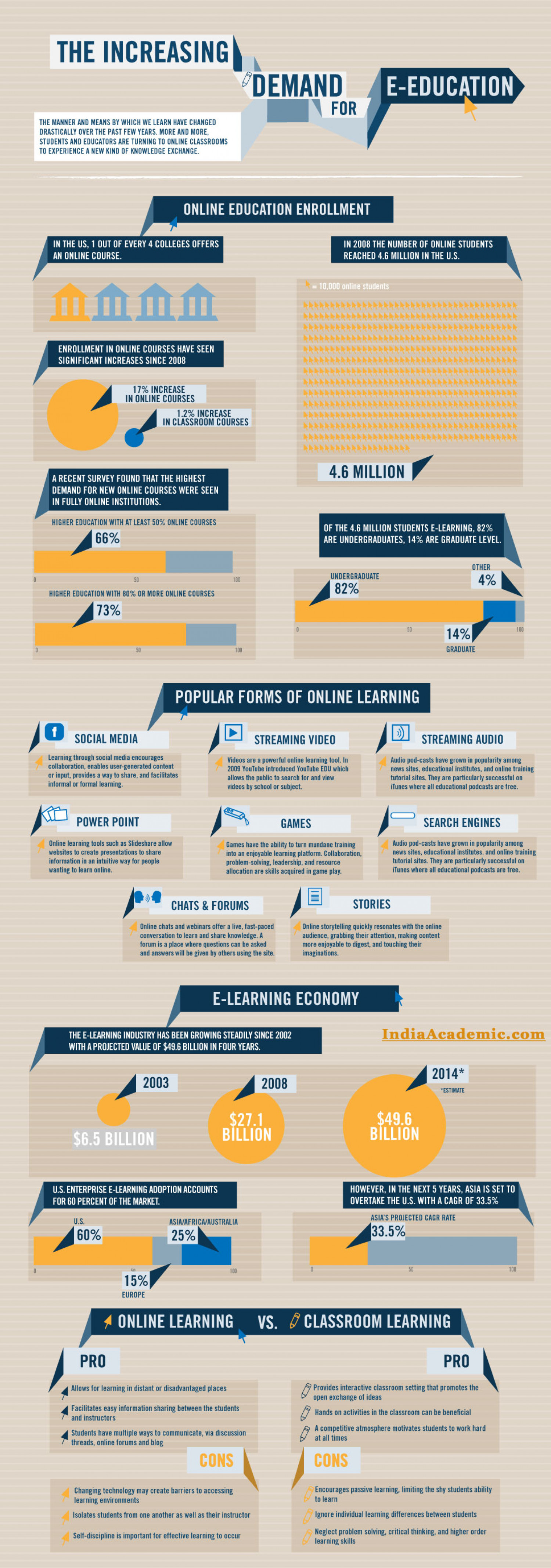 Increasing Demand of Online Education and E-Education Infographic