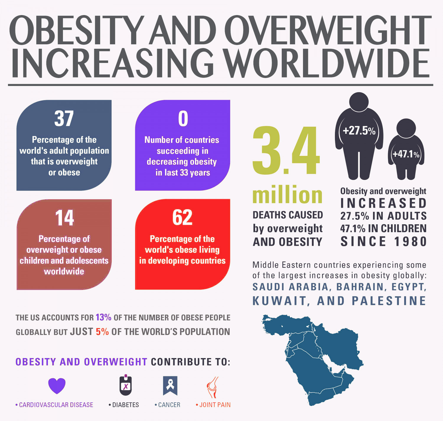 Obesity an increasing problem among americans essay