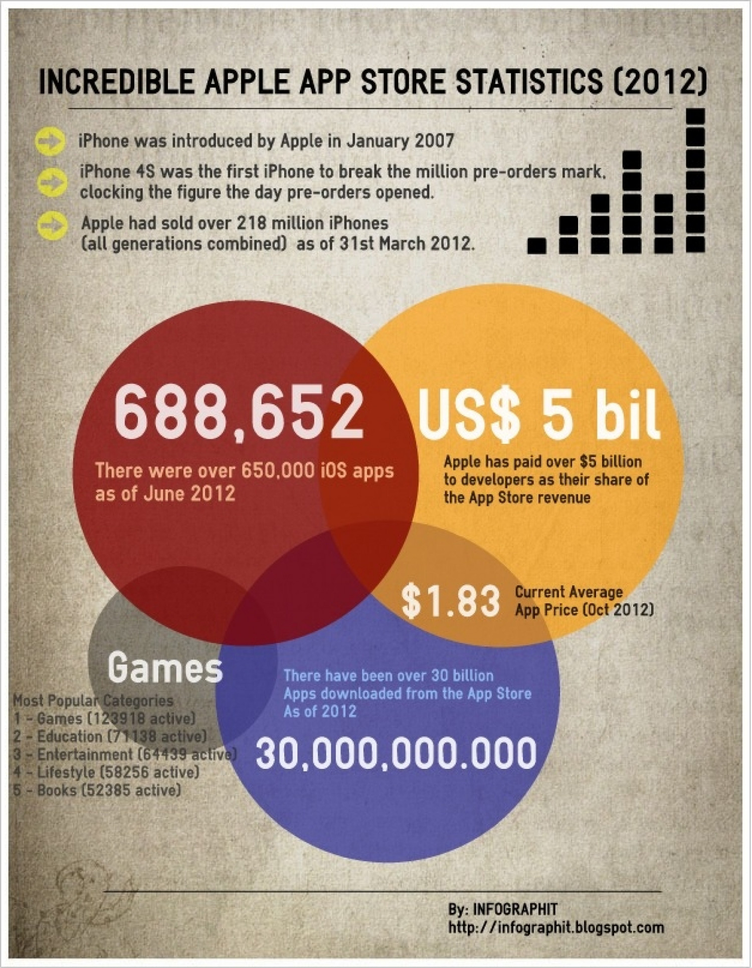 Incredible Apple App Store Statistics (2012) Infographic