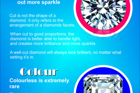 Incredible Aspects of Diamond Infographic