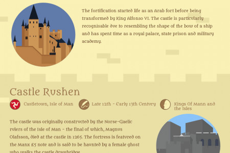 Incredible Castles From Around The World Infographic
