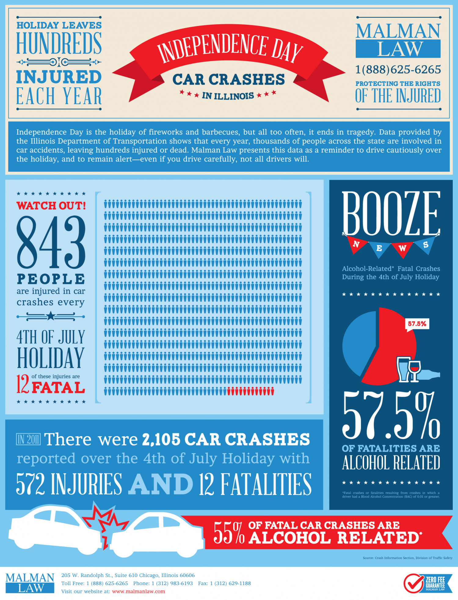 Independence Day Car Crashes In Illinois Infographic