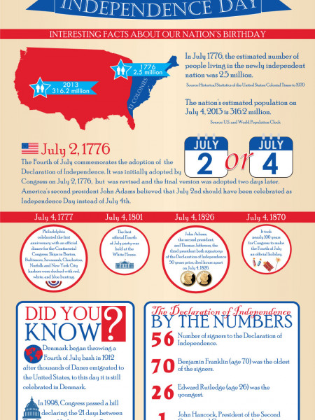 Independence Day Infographic