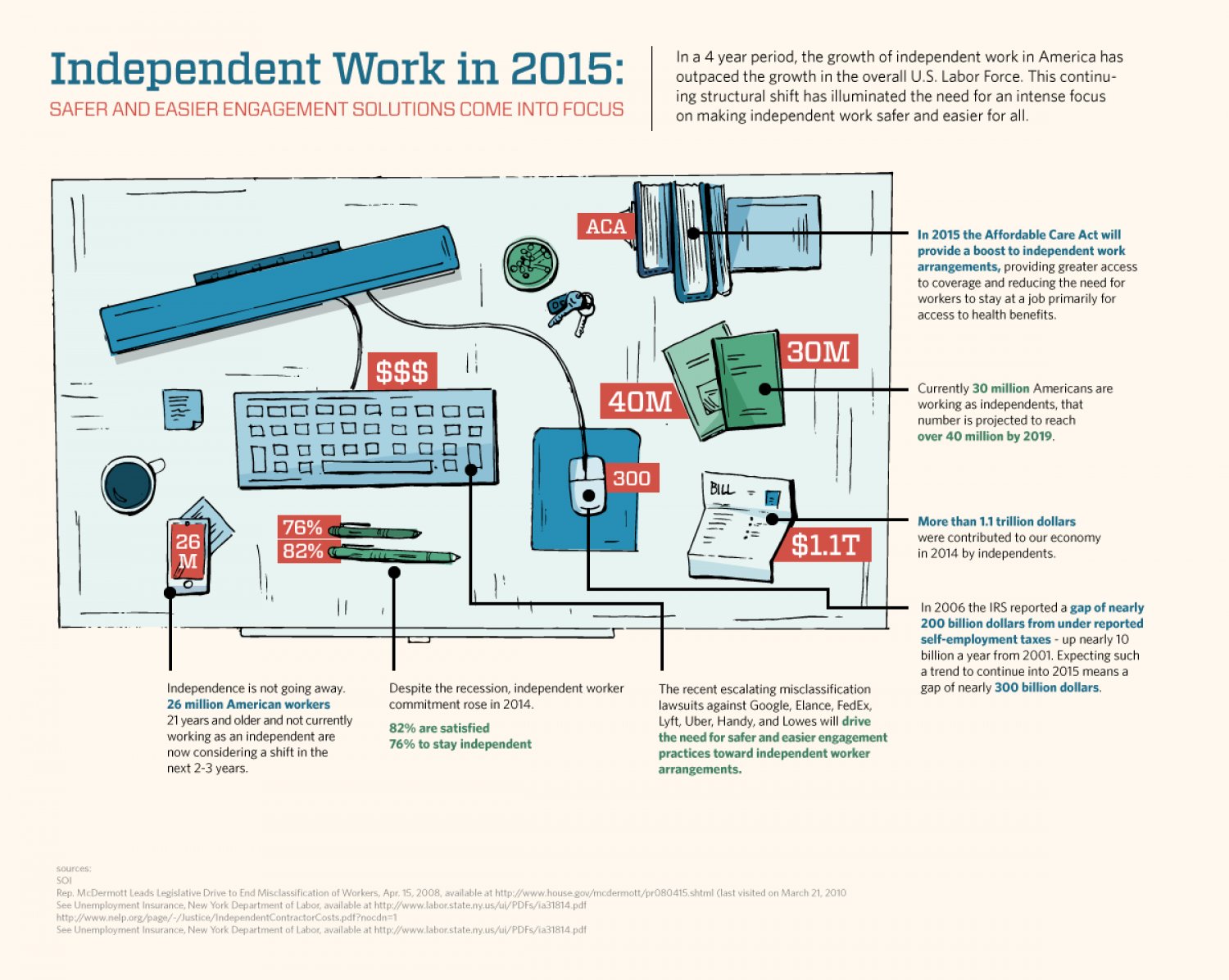 Independent Work Infographic